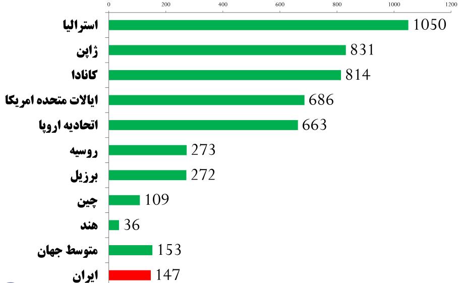 سرانه مصرف پوشاک ایران و برخی کشورهای جهان