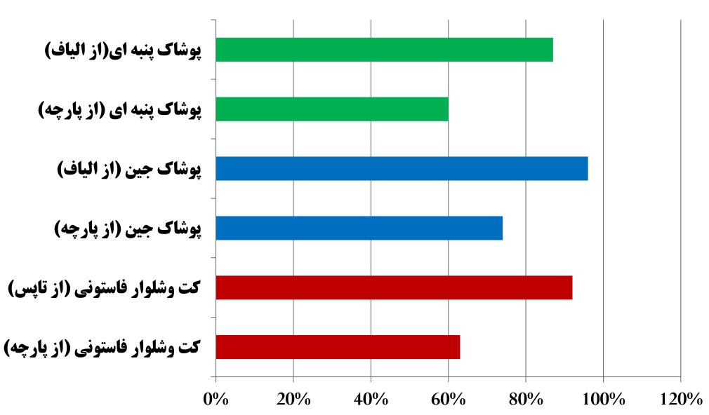 درصد ارزش افزوده پوشاک در کشور بر اساس مواد اولیه