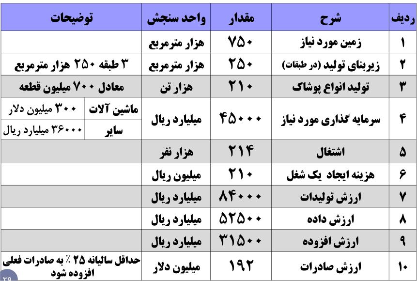 برآورد فنی و اقتصادی شهر پوشاک-بخش تولید