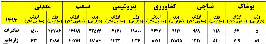 جدول مقایسه قیمت یک تن کالای صادراتی و وارداتی