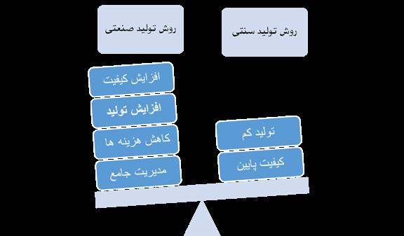 produce method